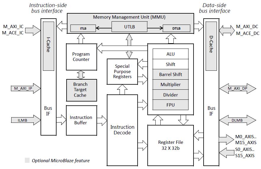 Hardware beschreibung illustration 14 microblaze core block diagram ccuart Image collections