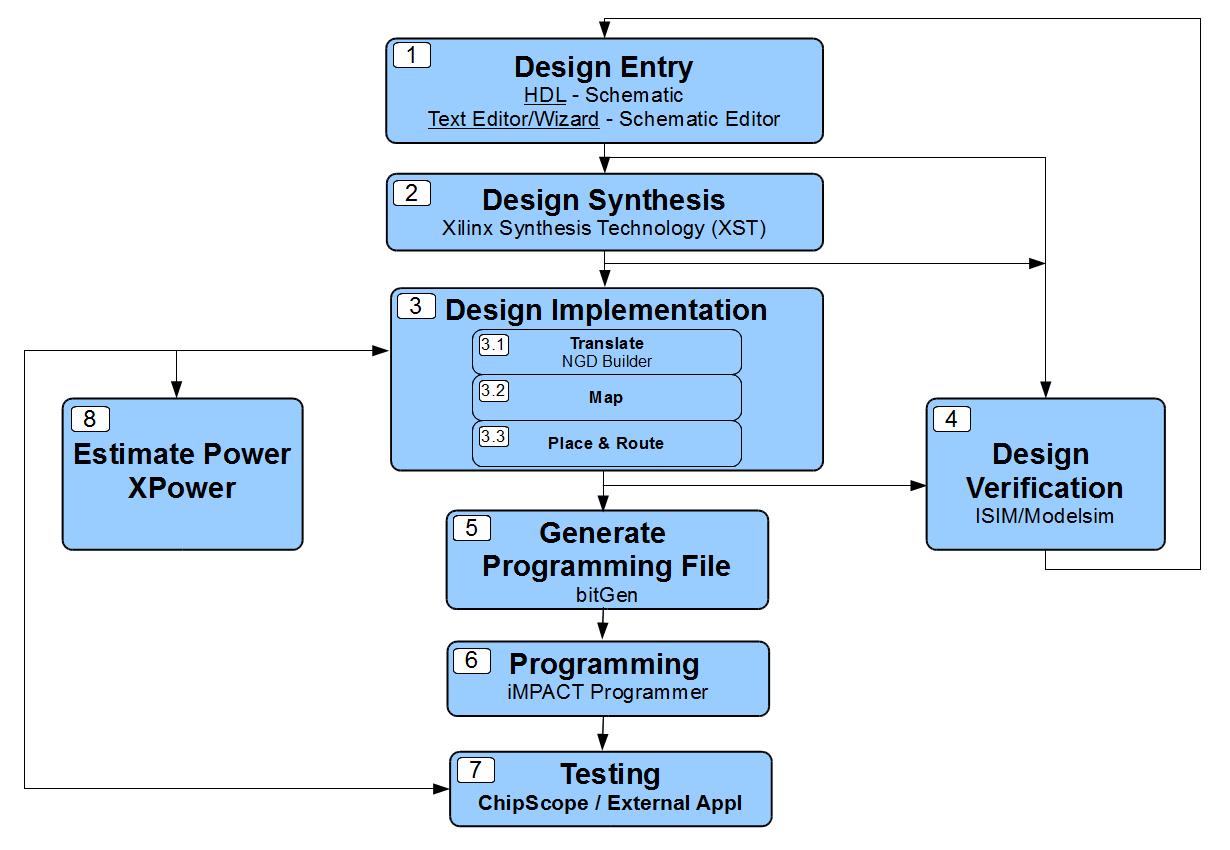Zynq FPGA Tutorials